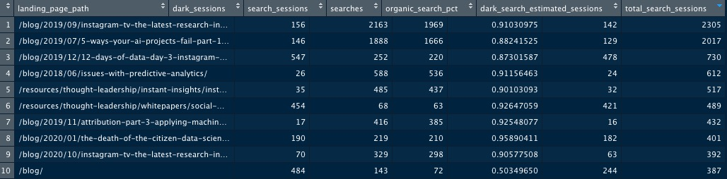 Total search sessions