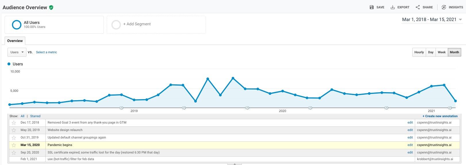 Google Analytics for 3 years