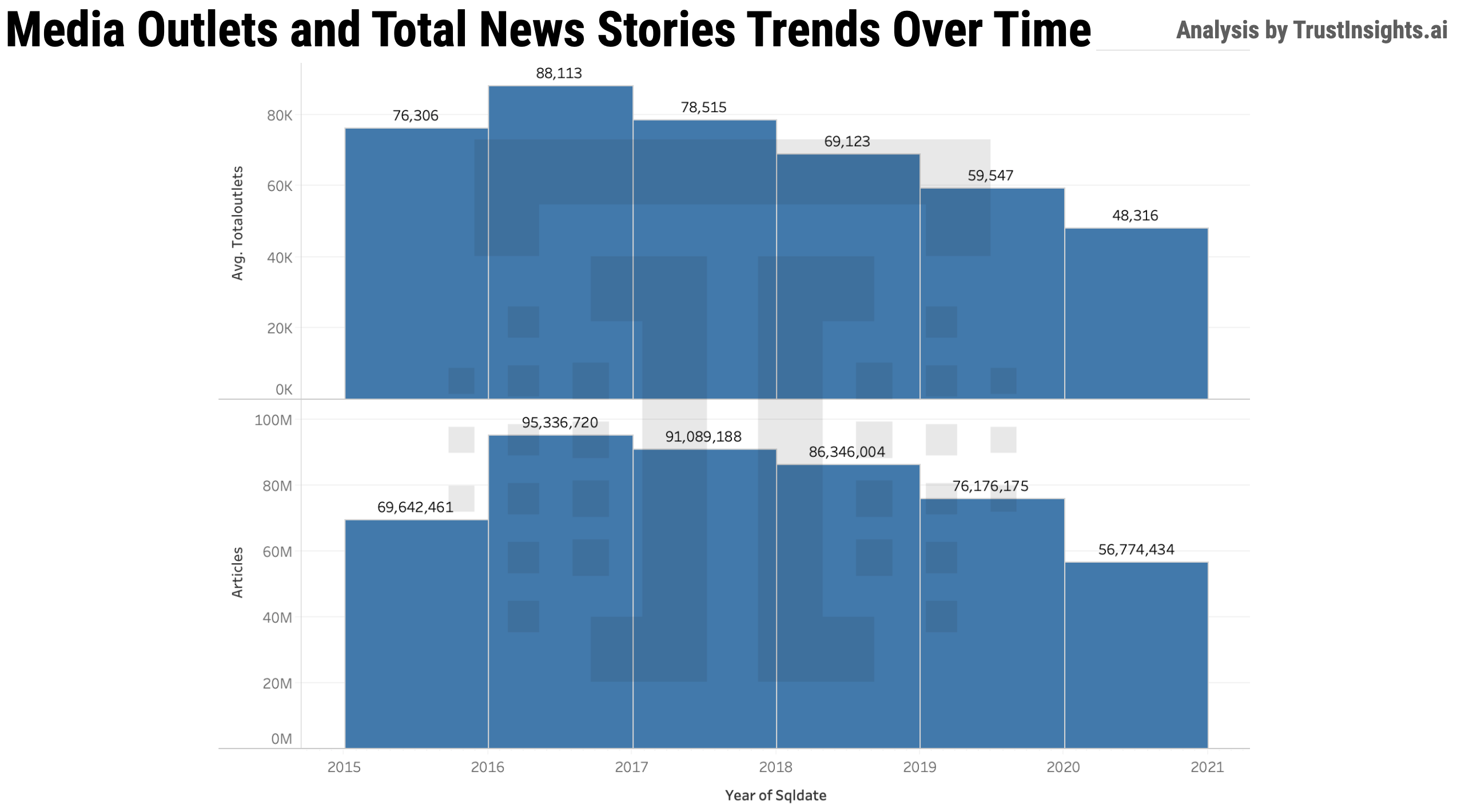 Media Outlets and Stories over Time