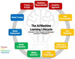 Instant Insights: The AI/Machine Learning Lifecycle