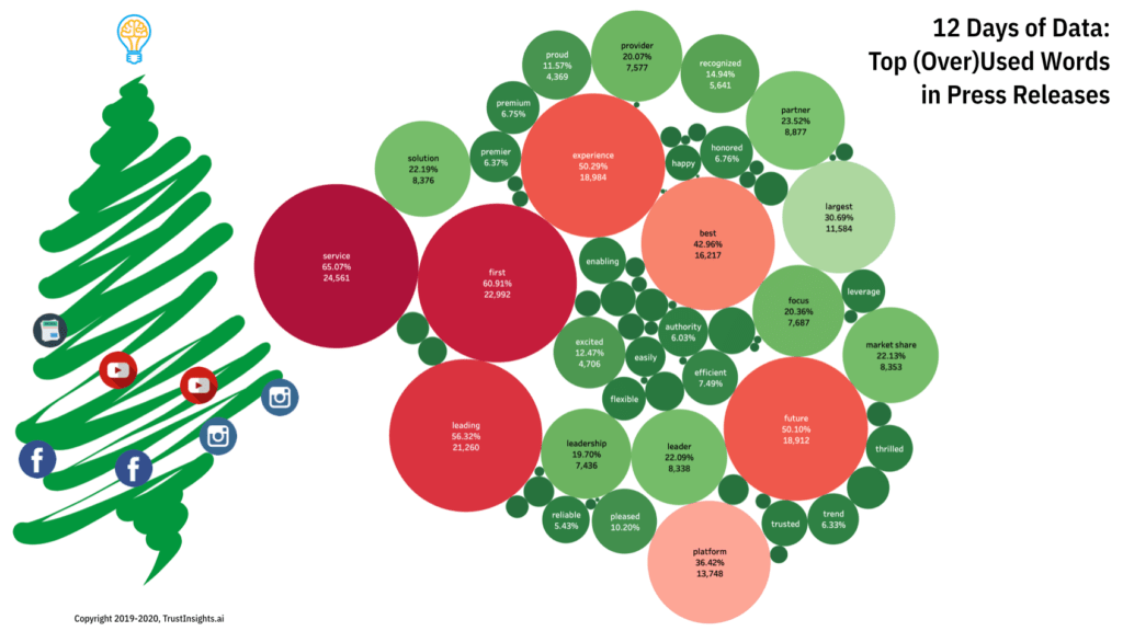 12 Days of Data, Day 7: 10+ Most (Over)Used Words in Press Releases